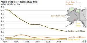 Alaska crude oil production 1990-2015
