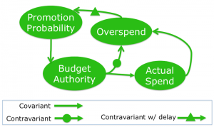 A feedback loop that now provides budgetary control in most organizations